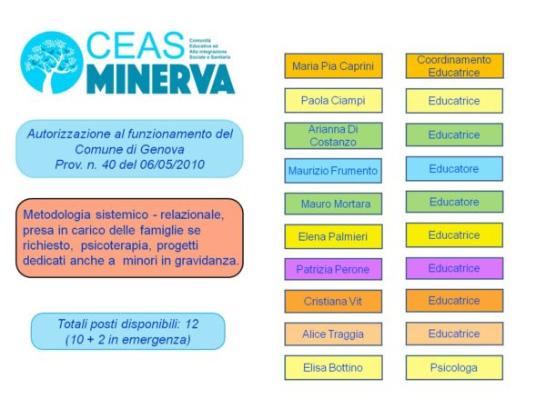 OrganizzazioneMinerva_2021_Ceas